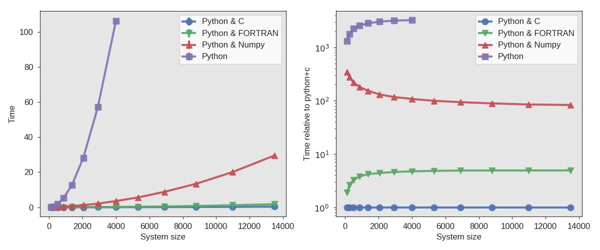 Using C or FORTRAN — PyRETIS